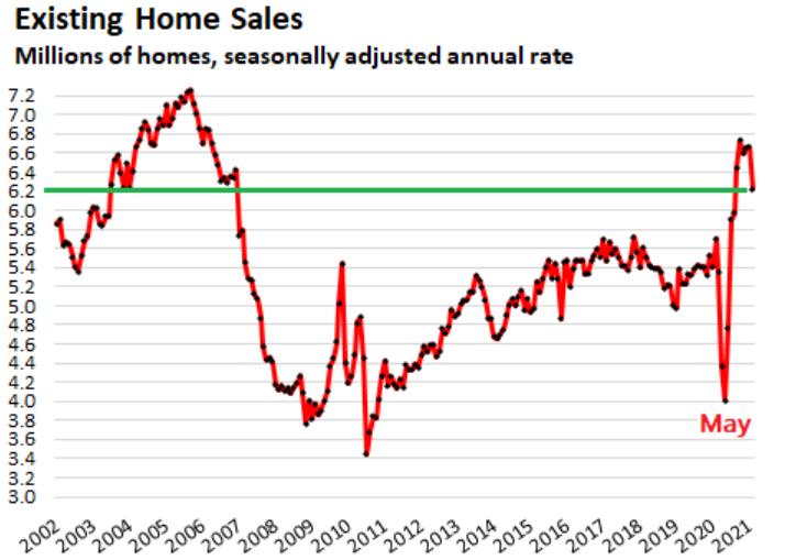 Рынок жилья как предвестник Кризиса