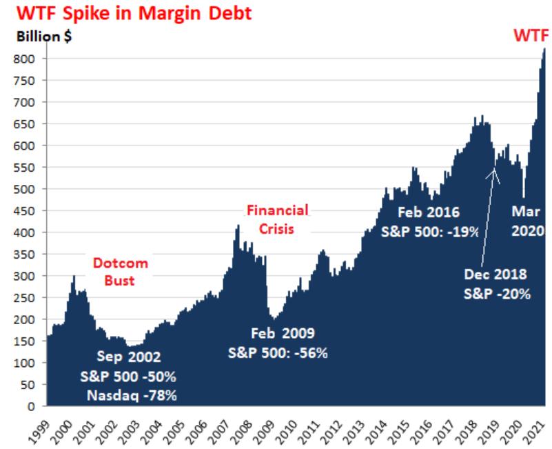 Кредитное плечо на фондовом рынке выросло до исторического максимума