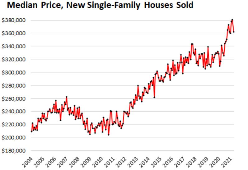 Продажи новых домов в США упали на 32% за 5 месяцев, непроданные запасы самые высокие с 2008 года