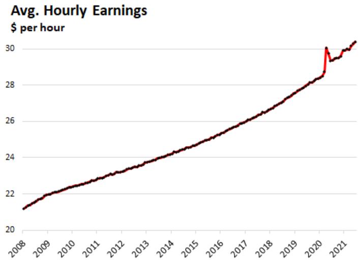 """Кризис будет. Безумный рынок труда США. Нехватка """"рабочей силы"""" при растущей безработице"""