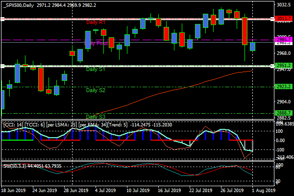 spx500daily.png