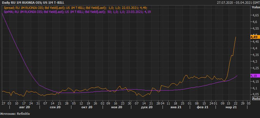 Рынок РФ к чему-то готовится