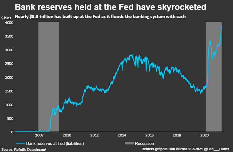 31 марта истекают поблажки к нормам резервирования американских банков