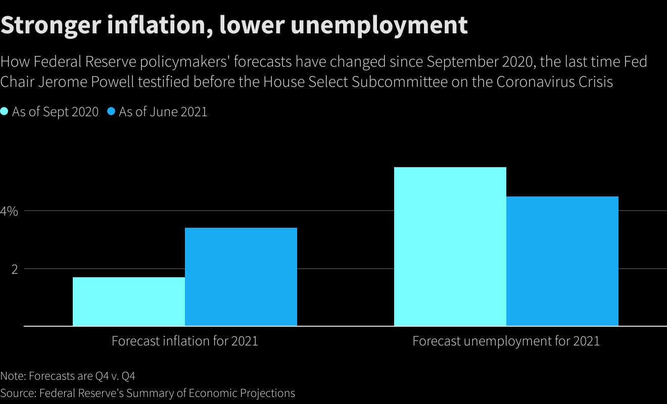Пауэлл - ставки повышать из-за инфляции не будем