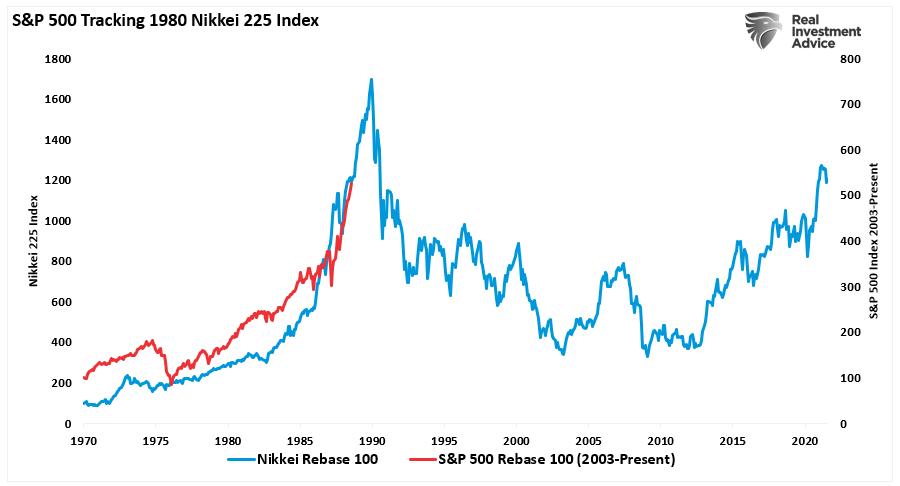Кризис будет. Ловушка ликвидности и Японизация экономики США: S&P 500 повторяет Nikkei 1980х годов