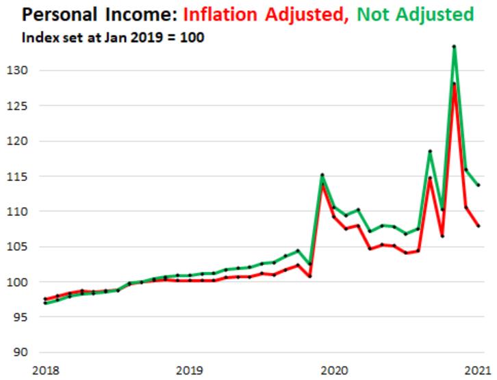 Американцы не успевают за разогнавшейся инфляцией