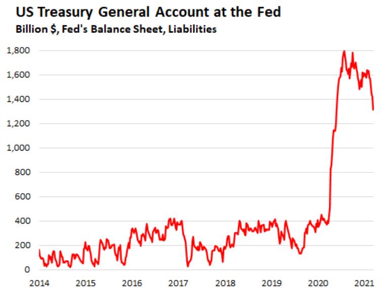Огромный скачок резервов правительства США на балансе ФРС. Чем это грозит?