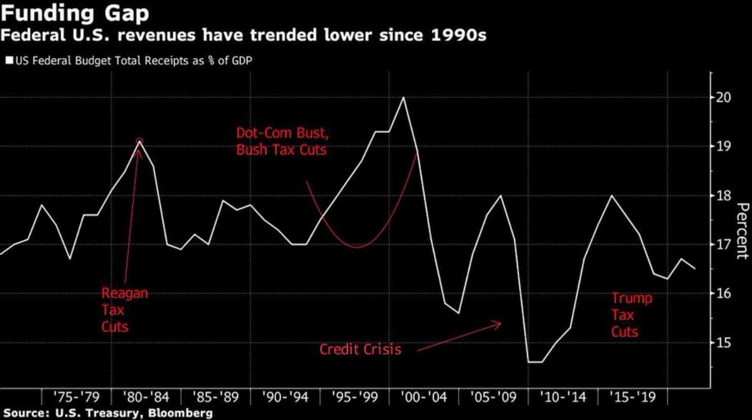 Байден готовит первое крупное повышение налогов с 1993 года