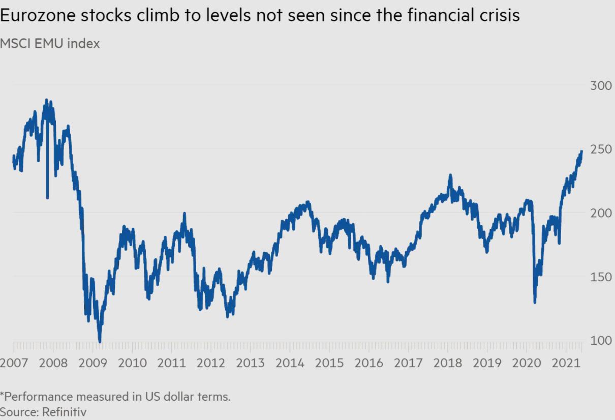 Инвесторы уверены, что ралли акций недооценённых рынков продолжится