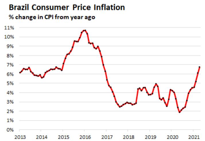 Резкий рост инфляции, повышение ставок и дефолты в Латинской Америке