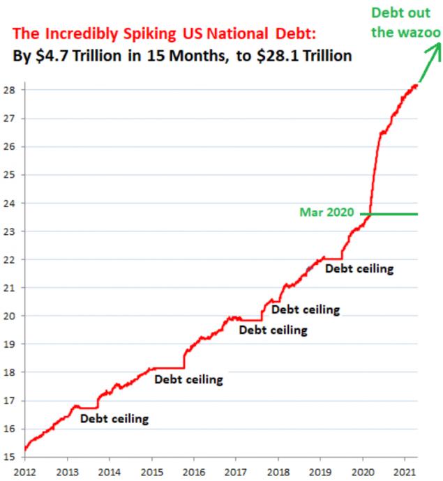 Кто скупил безумный рост американского долга на 4,7 триллиона долларов за один год?