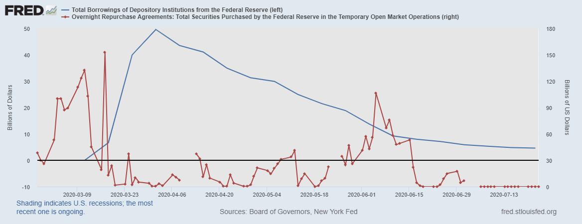 Состояние долларовой ликвидности