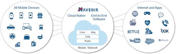 IPO Mavenir plc (MVNR)