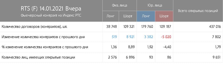РТС, Доллар, Нефть, ММВБ