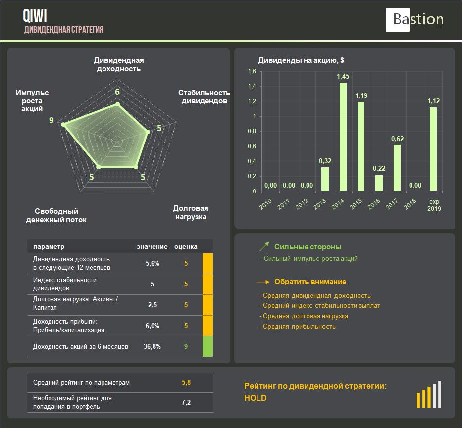 QIWI: отличные финансовые результаты, несмотря на убытки от «Совести» и «Рокетбанка»