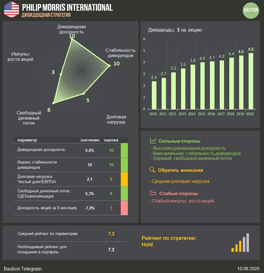 Philip Morris International: рост дивидендов на 2,6%