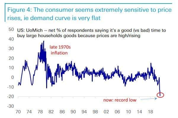 Потребители против «Инвесторов»