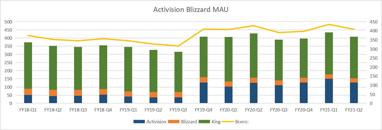 Activision Blizzard - ставка на разворот