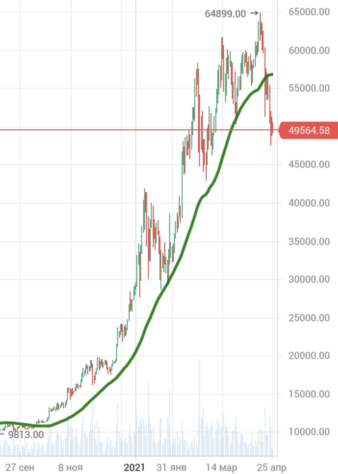 Биток - это лишняя ликвидность, сложится на этапе роста ставок