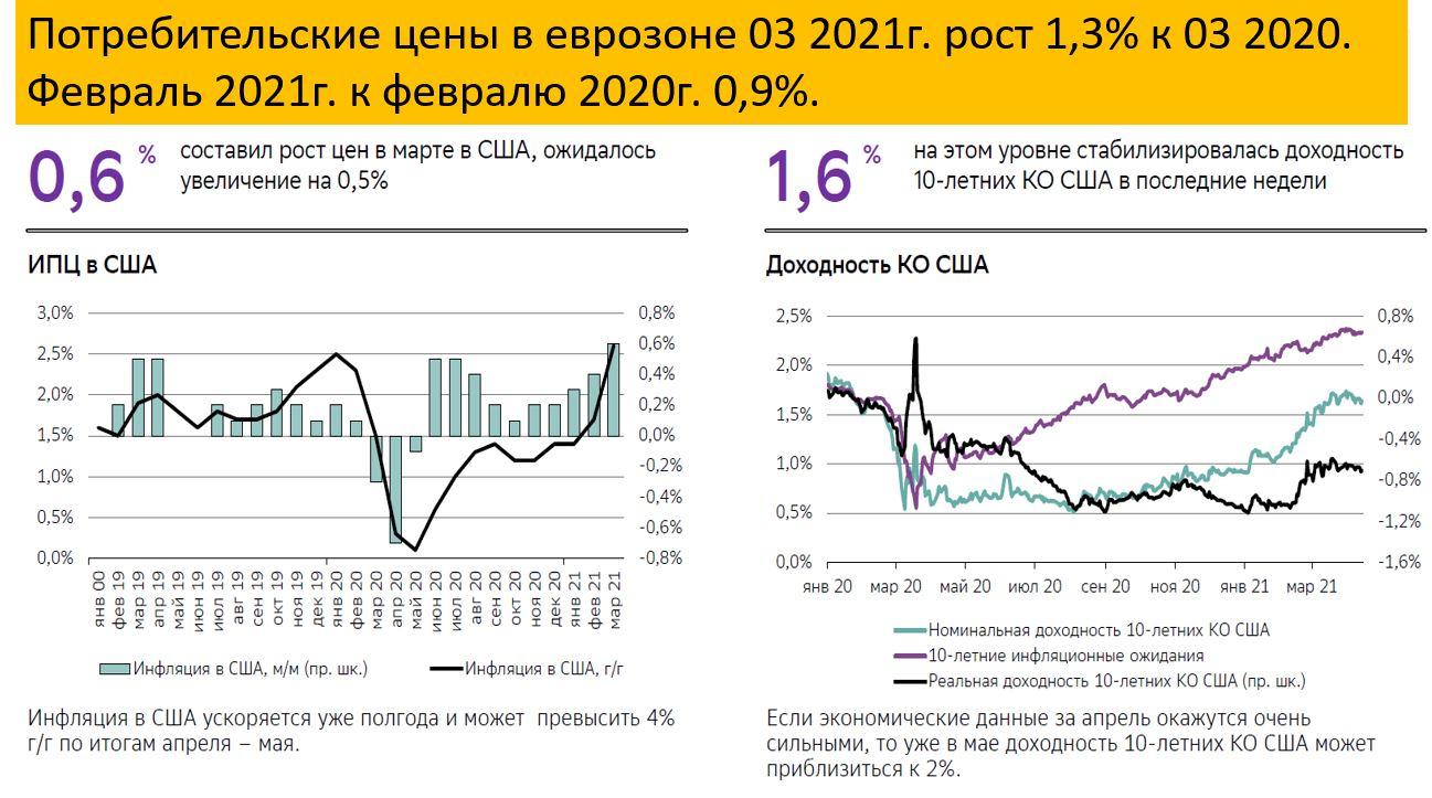 Инфляция, нефть, ВВП, рубль, отчеты СОТ - нейтральный (боковик, пила)