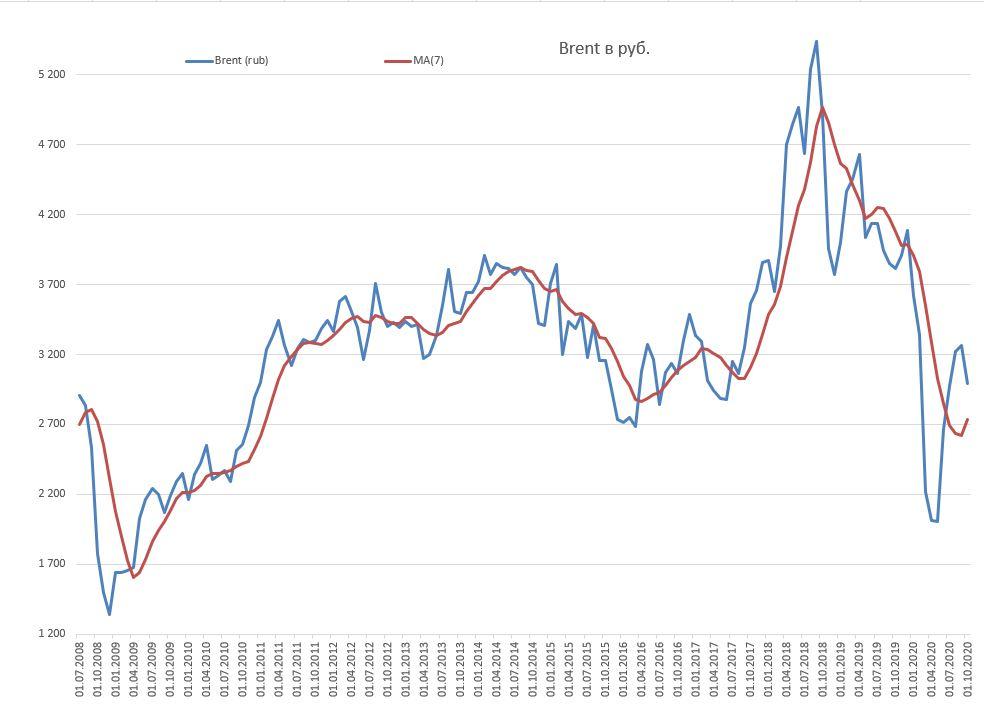 Главное не значение курса рубля, а его предсказуемость