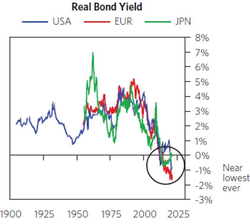 Рэй Далио Зачем Владеть облигациями и личное мнение