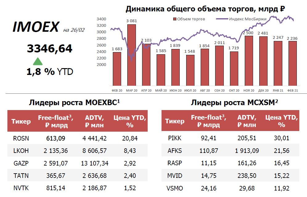 Деньги уходят с Мосбиржи. Выводы из статистики Мосбиржи включая февраль 2021г.