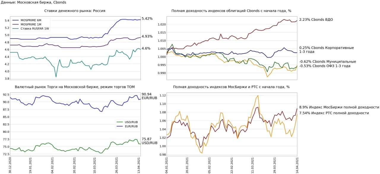 Обзор рынка за 14 апреля